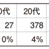 DATA:【コインに関する調査①】1万人を超える消費者が答えた、コインランドリーに消費者が求めるものは? 高まる〝大物洗い〟のニーズ 直近1年以内の利用者の50%以上は、 布団・毛布を洗いに来店!(マイボイス㈱調べ)