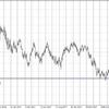 トランプ大統領就任~FOMC利上げ一時停止までドル円チャートに表示!!