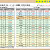 大学入学共通テスト〜初年度分析〜