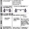 文科省、マニュアル「学校の新しい生活様式」を通知 - 朝日新聞(2020年5月23日)