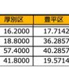 インフルエンザ近況 〜札幌市全体は微減、北区はさらに増加〜