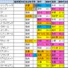 日本ダービー(東京優駿) 過去好走馬傾向2020【過去成績データ】