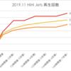 HiHi Jets 2019.11公開動画再生回数