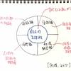 アドラー心理学の理論