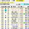 AJCC・東海S2020の買い目