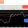 【USD/JPY】ドル円分析 - ダブルボトムからの売りと買い -【2018.9.11】