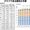 2月11日のブログ「12キロのジョグ、ロド☆スタ復活、グラフで見る新年度予算案など」