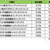 投資信託での積立を1年5カ月継続中。毎月8万円を分散投資中です!