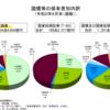 4-9.外国人の国債保有