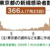 2020東京オリンピック延期,第2波かもしれないコロナ禍,いまだに後手にまわる感染症対策,それでいて御大将:安倍晋三はかくれんぼ状態