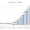 新型コロナウィルスの、中国における感染者数と死者数のグラフを作ってみました
