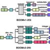RISC-Vのカスタマイズ用テンプレートProject-Template を試す