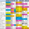 【桜花賞(G1)偏差値確定2021】偏差値1位はソダシ