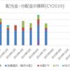 【資産運用】2019年7月の配当金・分配金
