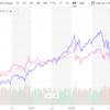 【株売買】高配当ETFであるSPYD1株を配当金で買いました