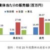 秋田県の6次産業について調査と考察①