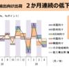 4月の輸出向け出荷は、2か月連続で生産財の低下によって前月比低下。仕向け先地域別にみても、押し並べて前月比低下だが、中国向け出荷の低下寄与は小さい。