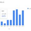 ブログにかっちょいいグラフを張り付ける