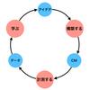 CMの費用対効果を改善するための仮説検証サイクル