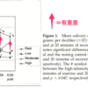 3種類の運動強度による唾液コルチゾールへの効果