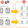 【Ansible】AnsibleTowerでGitのリポジトリにあるPlaybookを利用する