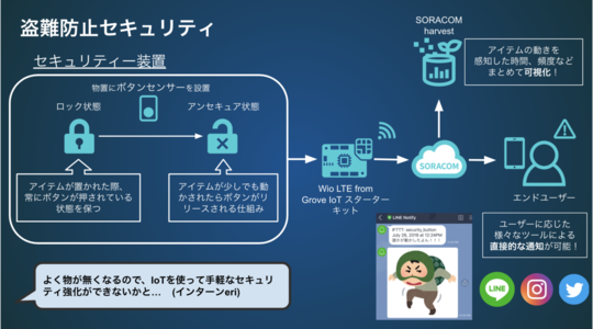 Maker Faire Tokyo 2019にて展示したデモの解説 -セキュリティーボタンIoT