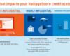 アメリカのクレジットスコア(信用スコア)事情、FICOとVantageScoreについて