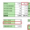 株式投資 52日目:マークラインズ(3901)のPL、BS
