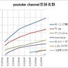 アップフロントのyoutubeのチャンネルの登録者数調べ【20161130】