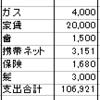 2016年10月の予算