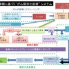 がん個別化医療(Cancer Precision Medicine)2016-(1)