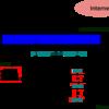 ネットワーク設計を見直してみた(タグVLAN対応KVMホスト, 仮想化Linuxルーター, IPv6対応)(1)