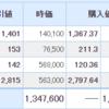 日本株と米国株は好調!