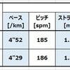 【調査報告】ランニングエコノミーの向上と接地時間について調べてみた。