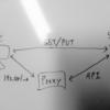 LFS2S3Proxyを公開しました