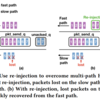 XLINK: QoE-Driven Multi-Path QUIC Transport in Large-scale Video Services の紹介と備忘録