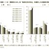 マッチングアプリ事業の売上と営業利益率が好調な件
