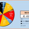 2020年24週目の資産報告(6/13)