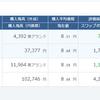 アラフォーおじさんの積立FX運用成績 2018年4月 円高により大幅に利益が減る
