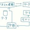 Kaggleのデータセットを使って特徴量を観察する その1