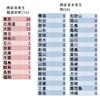 日本で感染者発生が二極化していることを検証〜北海道、関東、関西の3ブロックで、94%が集中