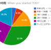 Survey of TDD - experience and current usage