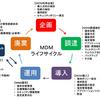 「MDM導入・運用検討ガイド」の概要