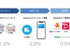 【簡単】クレカ・Kyash・QR決済により還元率3.5%超にするキャッシュレスハック