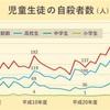 あかん学生、生徒の自殺が止まらん!日本どうなってんねん