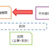 日本国の信用を増大するにはどうすれば良いのか