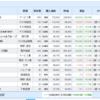 米国株、日本株と資産運用結果(2021.08.13)