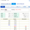 【適示開始】三光合成(7888)の上方修正後の株価の動きを検証する