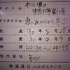 4-25/29-1  1990年5月28日放映 TBS 「妻に逃げられた男」市川準の東京日常劇場 市川準 デレクター こまつ座の時代の時間(アングラの帝王から新劇へ)
