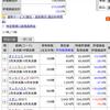 兼業 株式#004 本日の株式2019/05/07